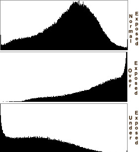 Post some of your more recent pictures!-histogram20example.jpg