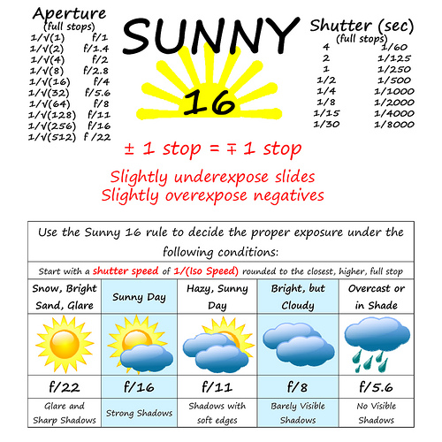 The sunny 16 rule a must read for beginners and intermediates alike