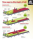 depth of field photography cheat sheet by Revet in Member Albums
